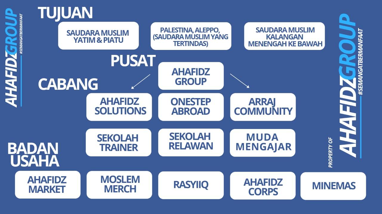 IMG 20200326 WA0010 - Rekrut Puluhan Ribu Anggota, Ahafidz Group Kini Tersebar di  21 Wilayah Indonesia